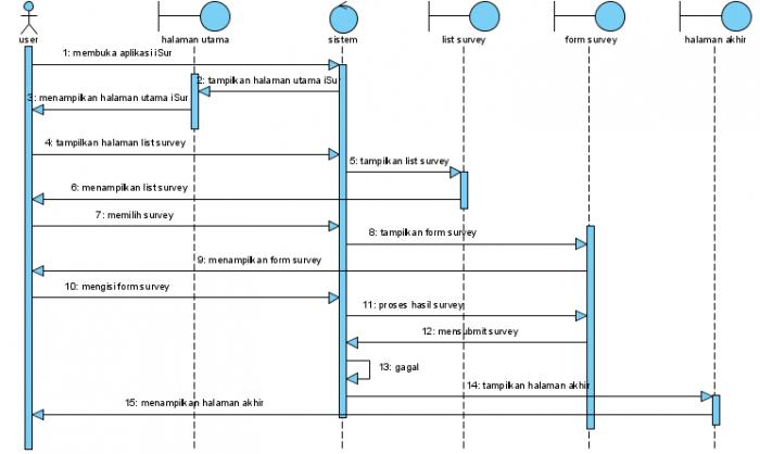 Analisa sistem ilearning survey dalam meningkatkan sistem sequence userg ccuart Choice Image