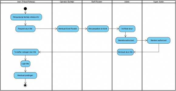 Activity Diagram Register ime Site.jpg