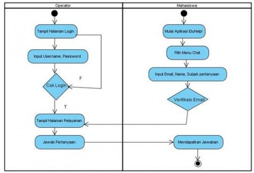 Analisa sistem informasi campus service iduhelp dalam mendukung gambar 35 activity diagram sistem yang berjalan ccuart Choice Image
