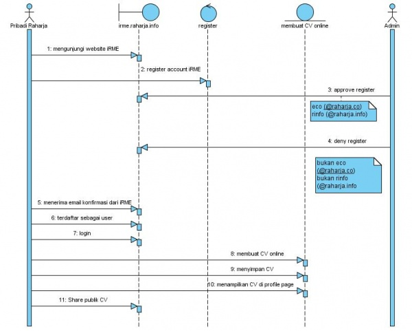 Sequence diagram irme.jpg
