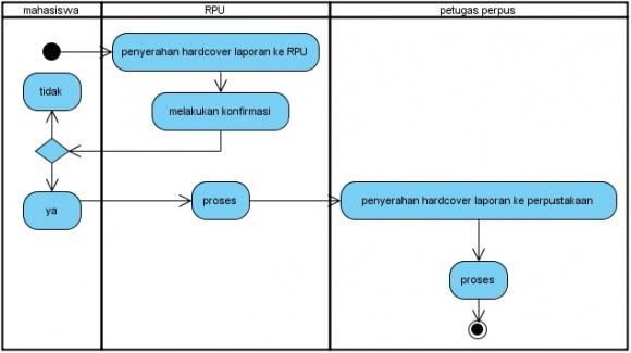 Si1011464627 widuri activity diagram sistem yg berjalanwidurig ccuart Images