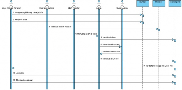 Sequence Diagram Register iMe Site.jpg