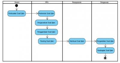 Bab iii pembahasan rancangan ujian online iou integrated online activity diagramg ccuart Choice Image